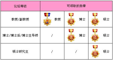 勋章对应等级图.png